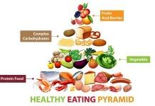 food groups chart